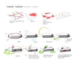 CONCEPT DIAGRAM   pre thesis   Pinterest   Concept diagram, Search and Architecture