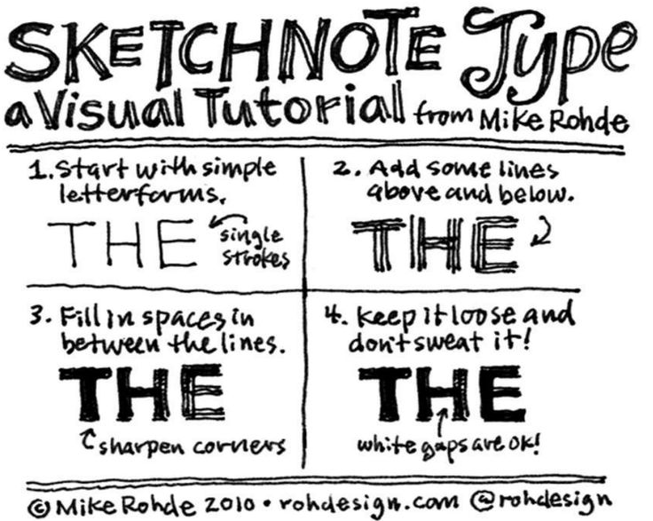 sketchnote type by mike rohde (from visual note taking 101