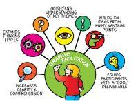 The Benefits of Graphic Facilitation | Facilitation Skills ...