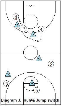 1057 best images about Basketball Coaching on Pinterest