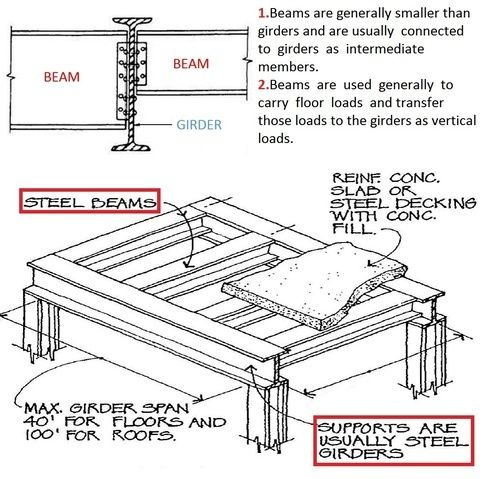 What is the difference between a beam and a girder