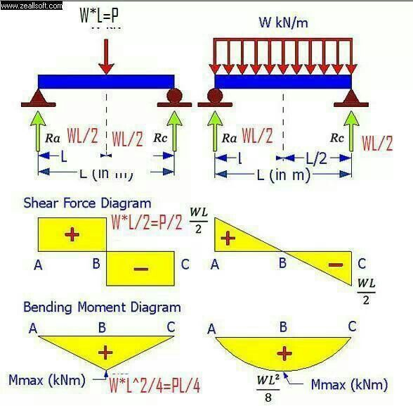 how to draw bending moment diagram e39 engine shear and | civil engineering pinterest