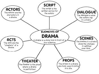 Structure and Elements of Drama Unit Grades 2-5 Common
