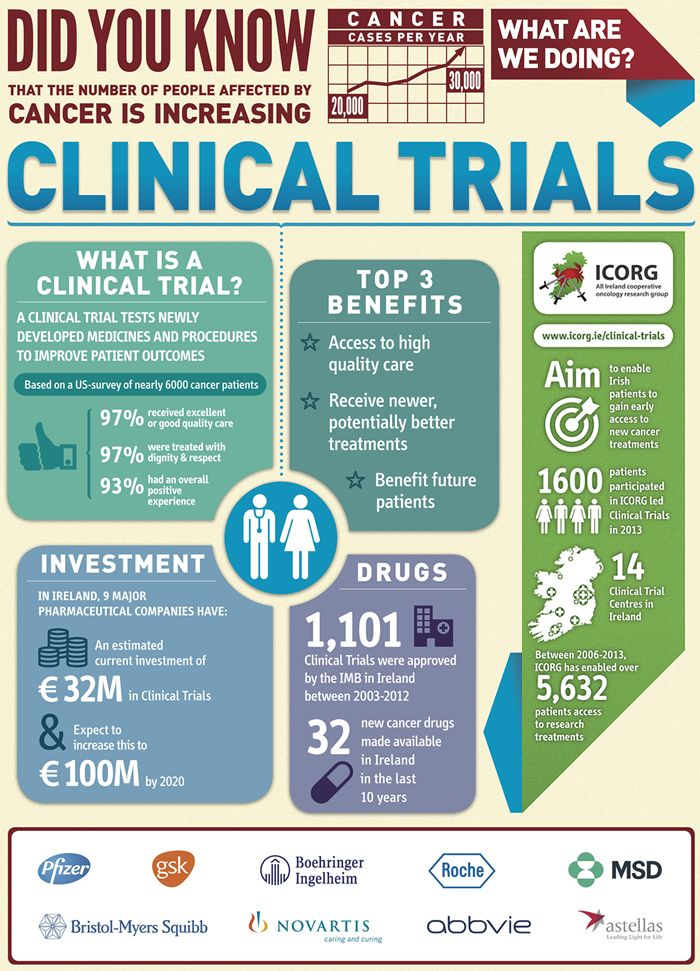 1000 Images About Clinical Trial On Pinterest Facts