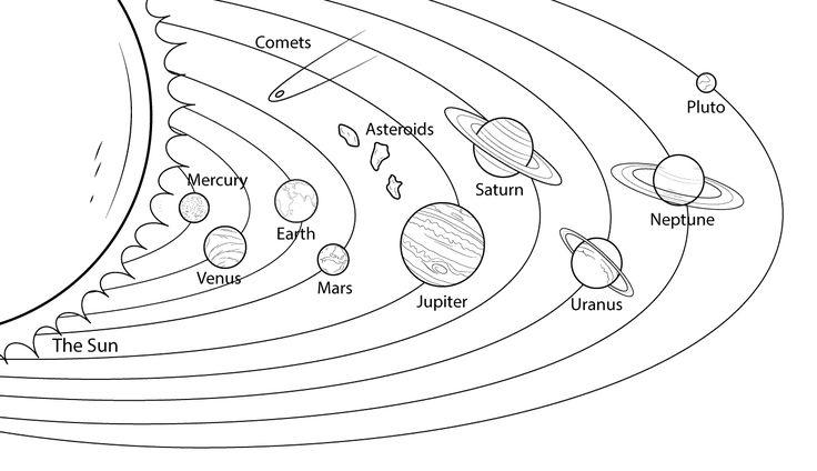25+ best ideas about Solar system diagram on Pinterest