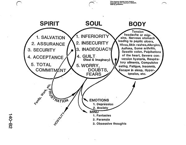 12 best images about Soul vs Spirit on Pinterest