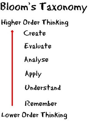 17 Best images about Higher order thinking skills on
