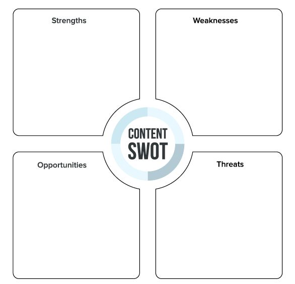 How to do a Content #SWOT Analysis- Download a free