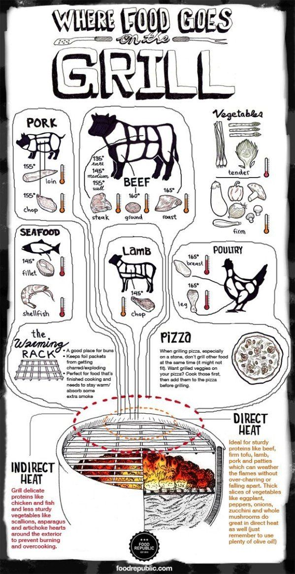 Grill-zone Tip Sheet: Grilling Meat