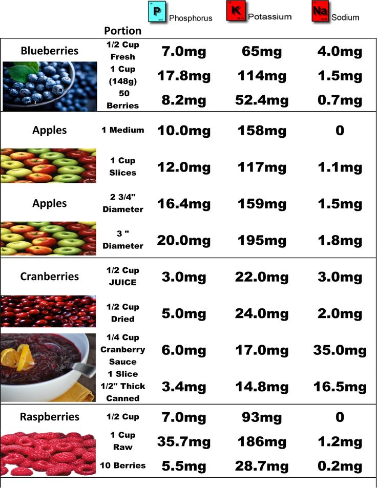 340 best images about Renal Diet and Recipes for Kidney ...