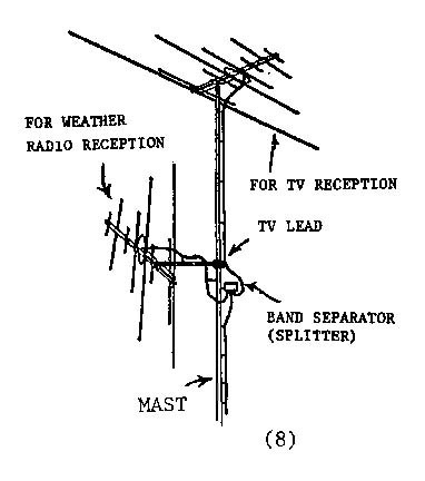 Tv Antenna Installation Diagram Shower Installation
