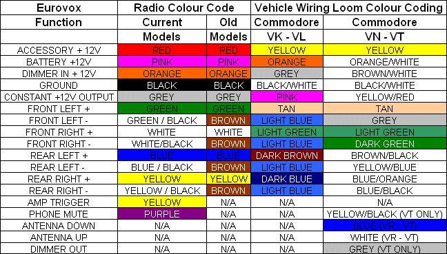 stereo wiring diagram for 1994 toyota 4runner 2004 jeep grand cherokee limited radio automotive colour code - hľadať googlom | electrical pinterest head unit