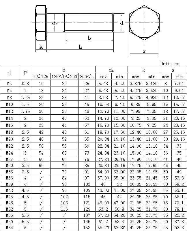 150 flange bolt chart with wrench size