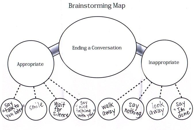 1000+ images about Communication Group Topic on Pinterest