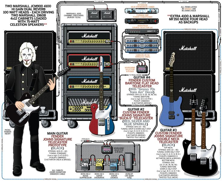 guitar rig diagram golf mk5 wiring robert smith