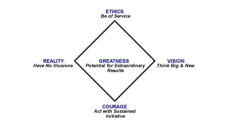 25+ best ideas about Leadership models on Pinterest