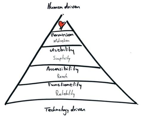 73 best motivation / behavioral change models / theory