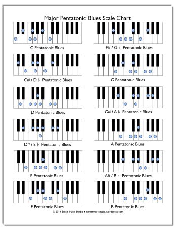FREE Major Pentatonic Blues Scale Chart and Activity Ideas