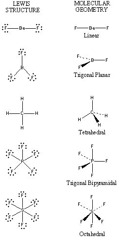 337 best images about Chemistry Lessons on Pinterest