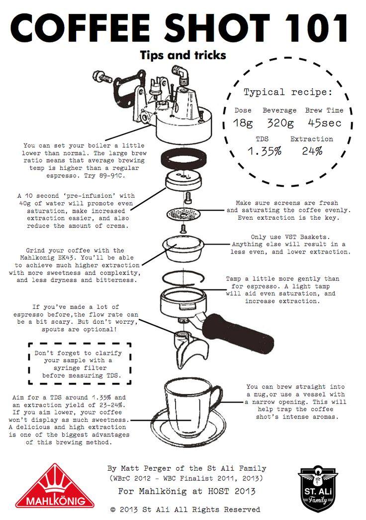 1000+ images about Infografías café on Pinterest