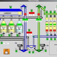 Wiring Diagram Plc Mitsubishi Honda Power Steering Difference Between Hmi (human Machine Interface) And Oit (operator Interface Terminal) | ...