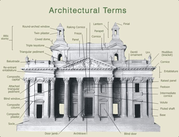 Architectural Terminology  Construction Elements And