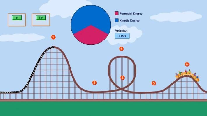 diagram of the transfer kinetic energy surround sound wiring logitech in a roller coaster ride | pbs learning media - uses pie charts to illustrate ...