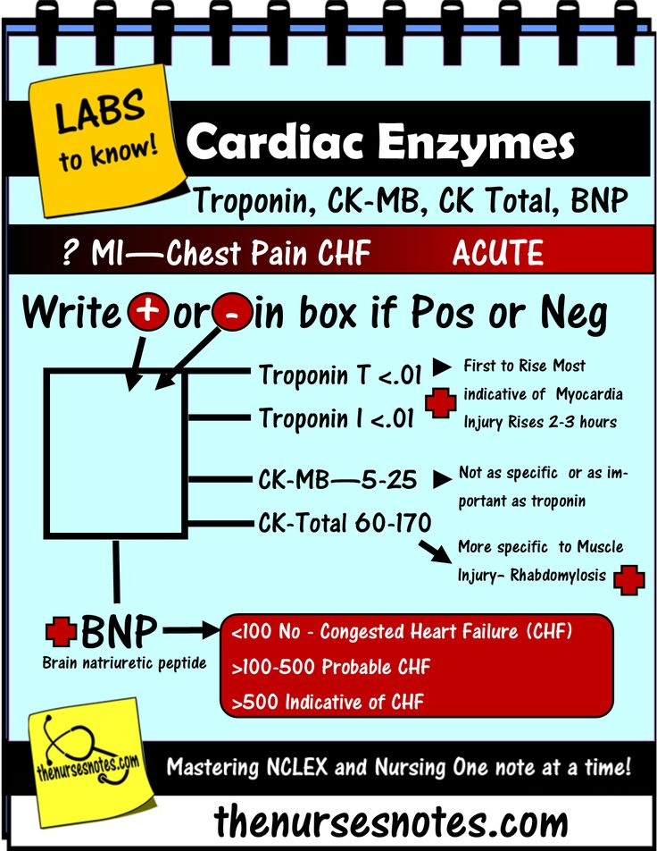 fishbone diagram lab values normal 8 ohm speaker wiring diagrams cardiac enzymes cheat sheet mnemonic nursing student this is a from my acuute ...