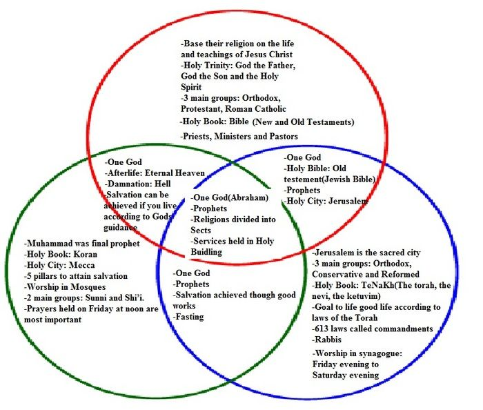 christianity vs islam venn diagram yamaha trim gauge wiring 15 facts about islam, christianity, judaism - google search | homework pinterest ...