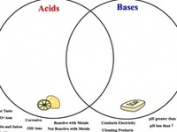 34 best images about Acids & Bases on Pinterest