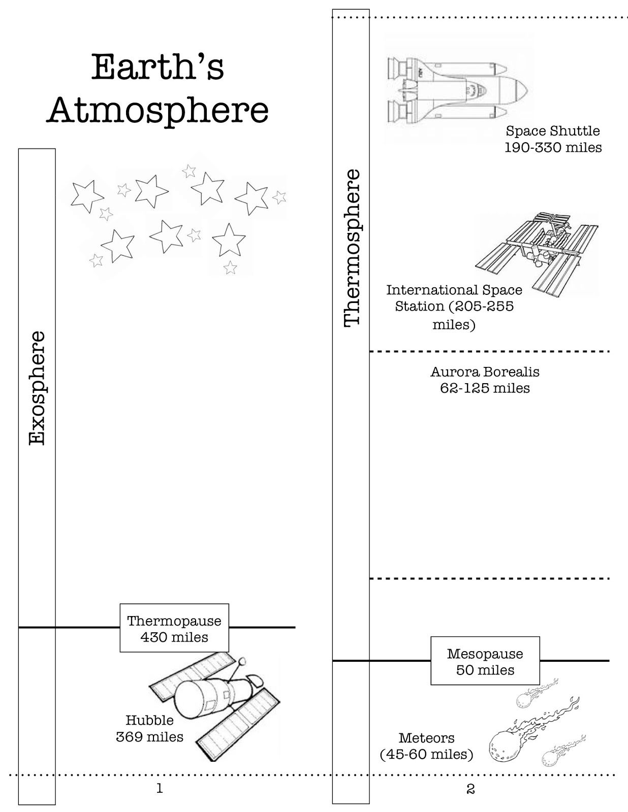 Here S A Nice Printable On The Earth S Atmosphere