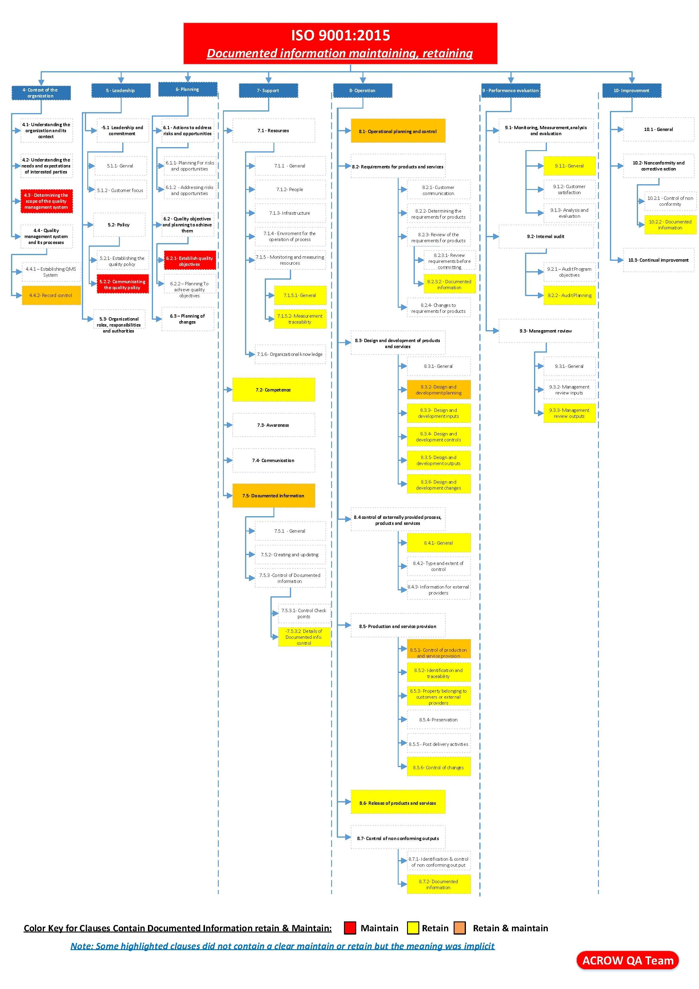 iso process audit turtle diagram omron ly2 relay wiring 9001 2015 documented information maintain retain