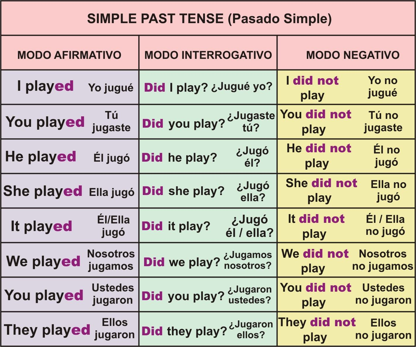 Simple Past Regular Verbs Interrogative Form Exercises