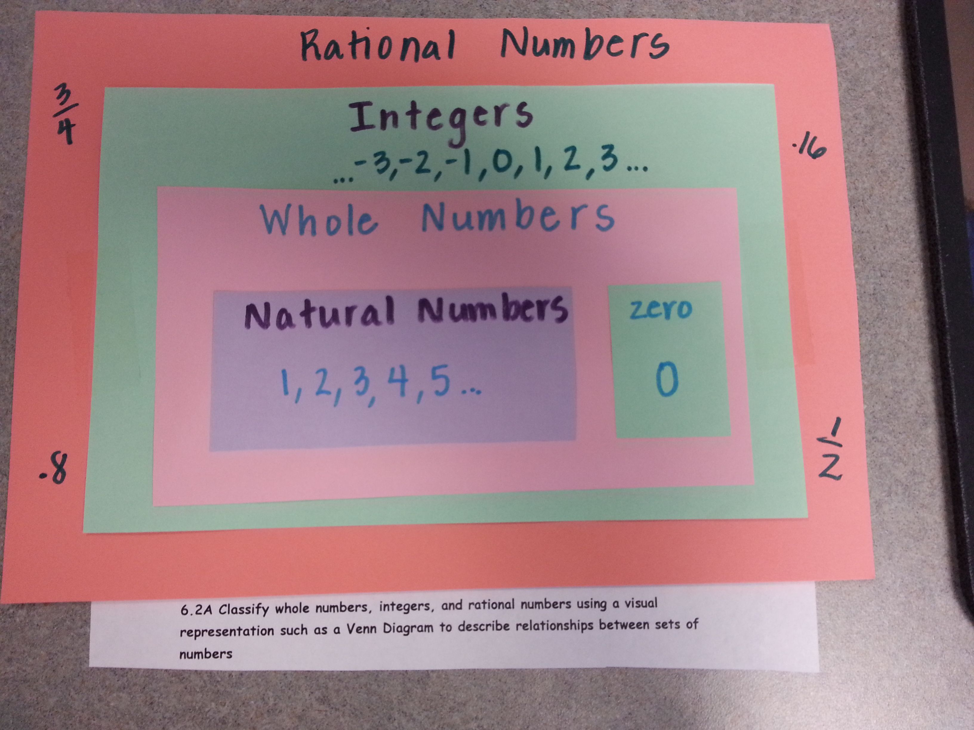 Venn Diagram For Rational Numbers Ed To Make A Poster