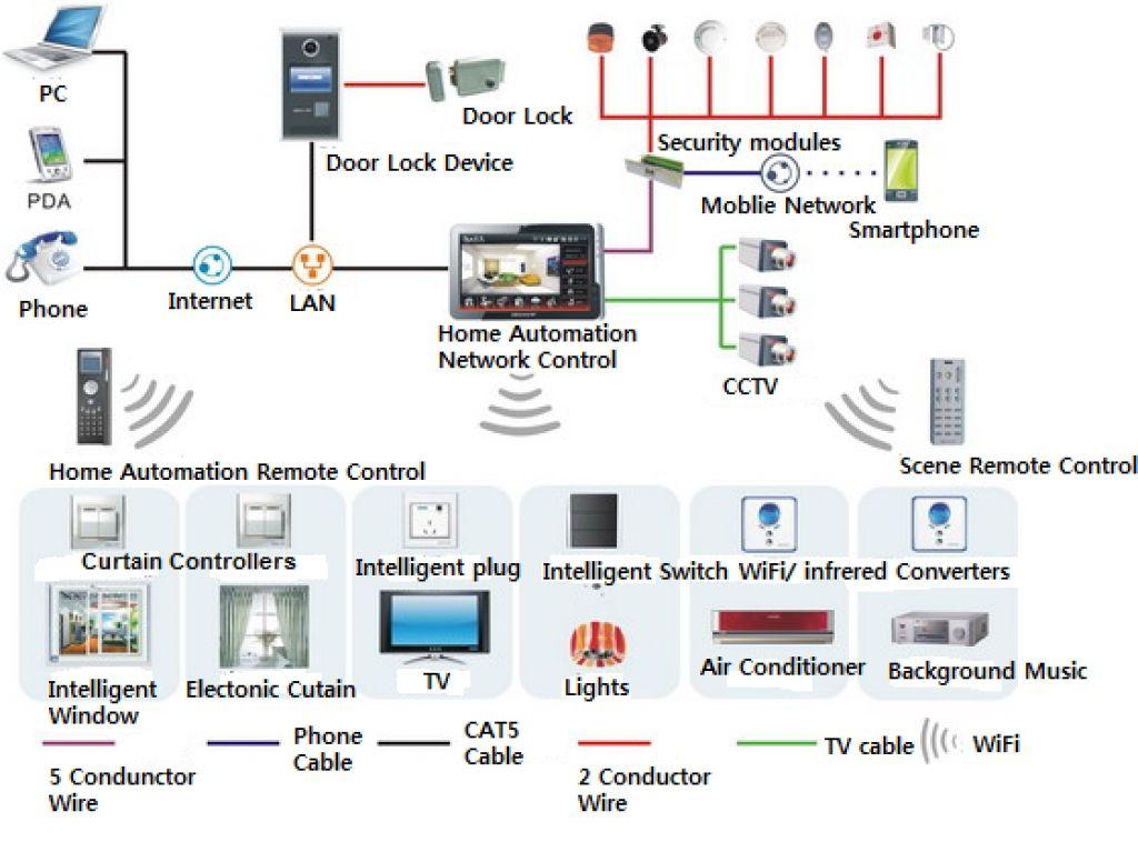 apple home network setup diagram 06 gsxr 600 wiring design wizfi210220 best helper for