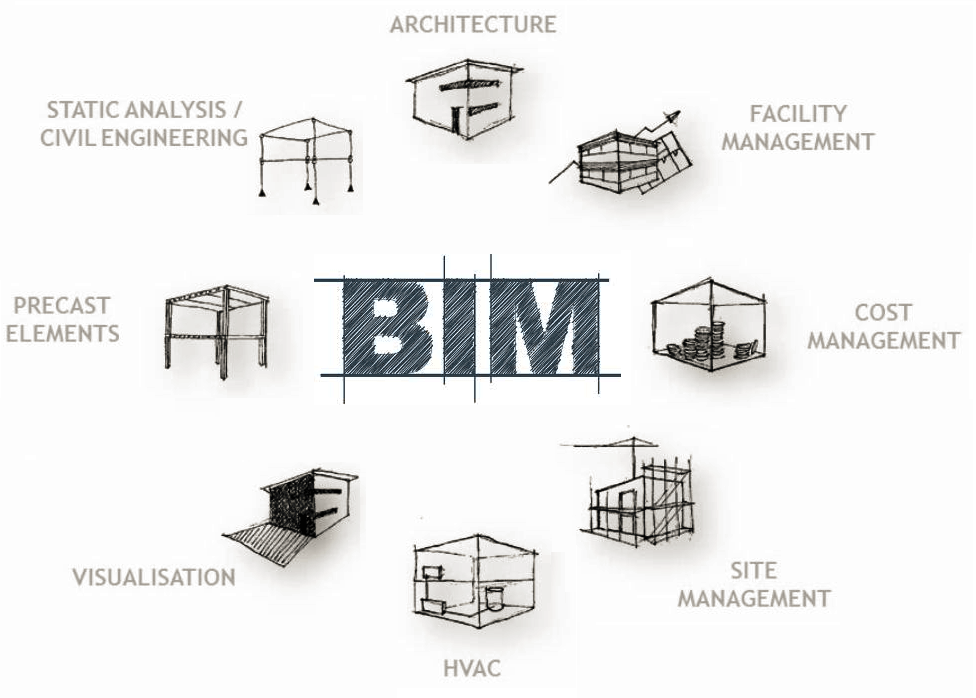 From BIM to Building: How to Get Maximum Utility from the