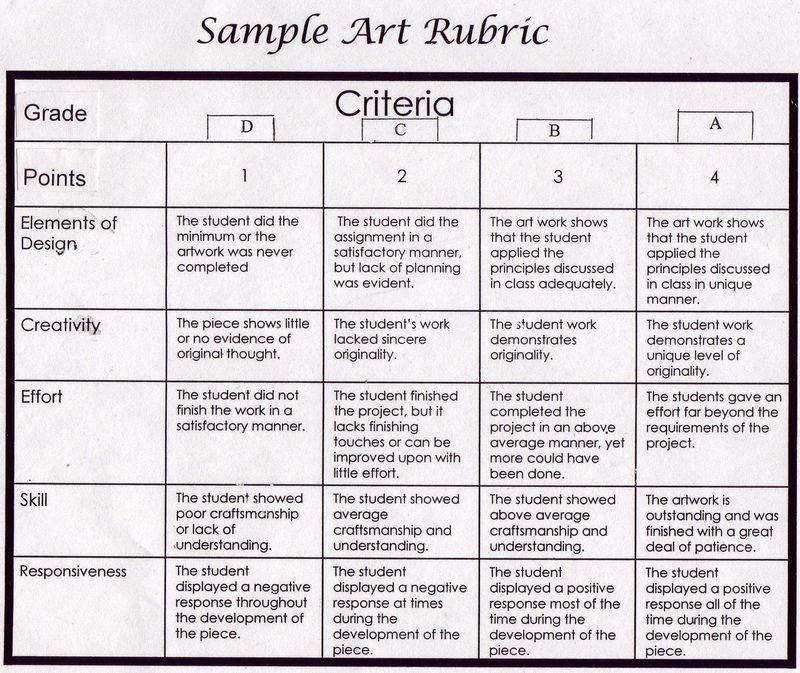 Visual Arts Curriculum: Middle School Visual Art Curriculum