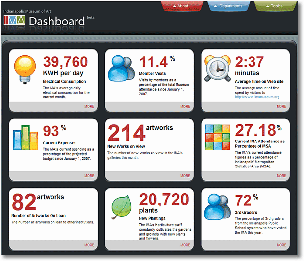 Avoid Data Puke! Digital Dashboards Strategic & Tactical