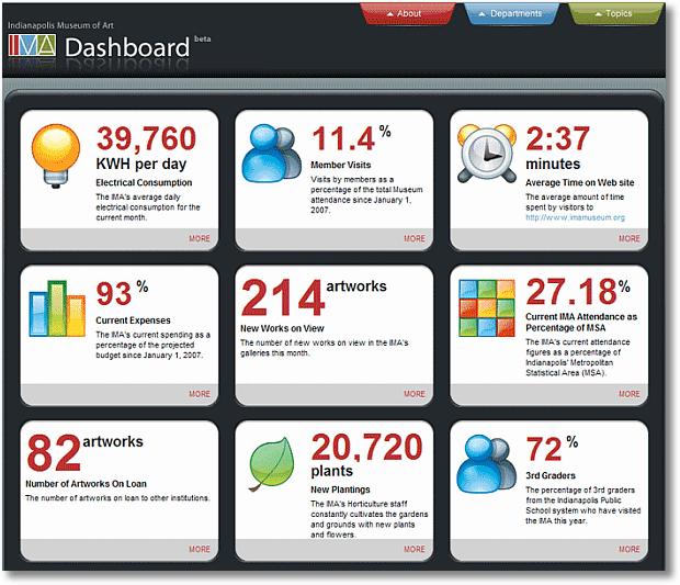 Avoid Data Puke! Digital Dashboards Strategic & Tactical