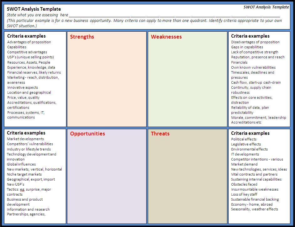 Gap Ysis Template | Nice Swot Ysis Templates Images Gallery Swot Analysis Template