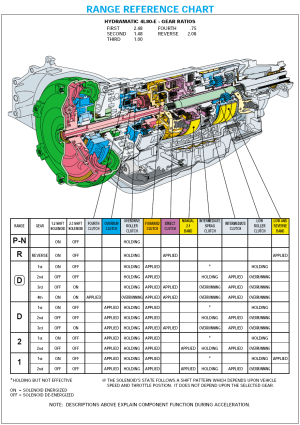 4L80E Parts BlowUp  Diagram | auto | Pinterest | Diagram