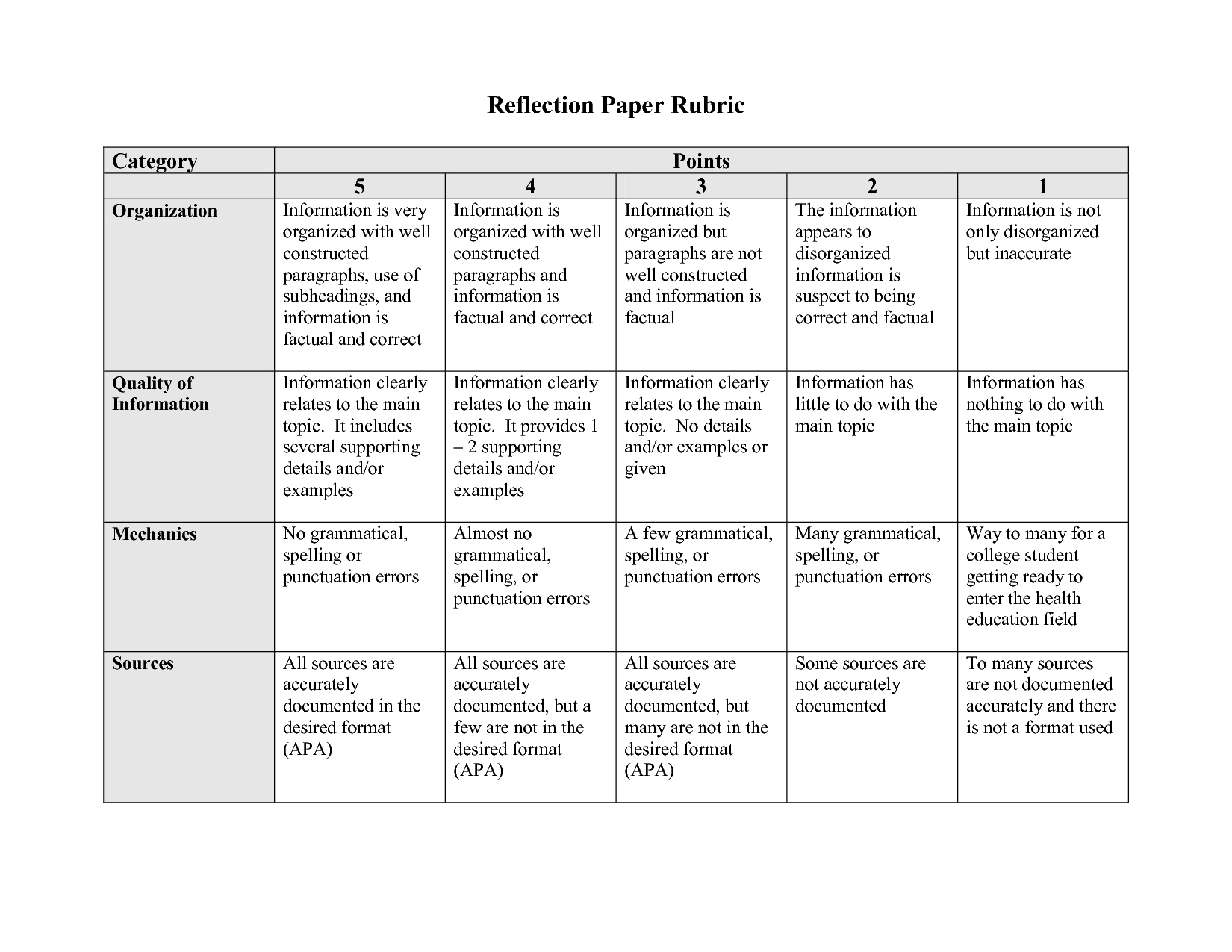 Rubric For Reflection Paper