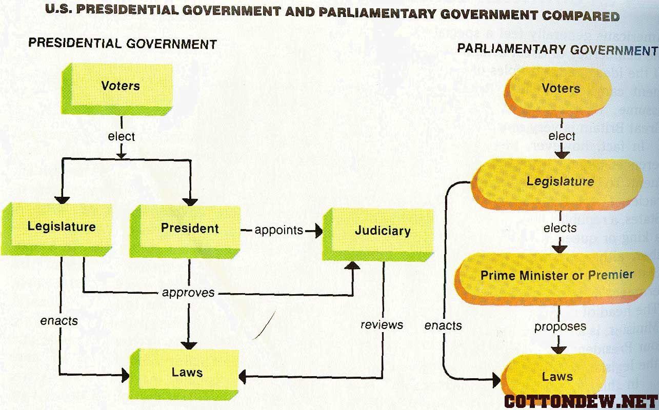 Presidential Government Vs Parliamentary Government