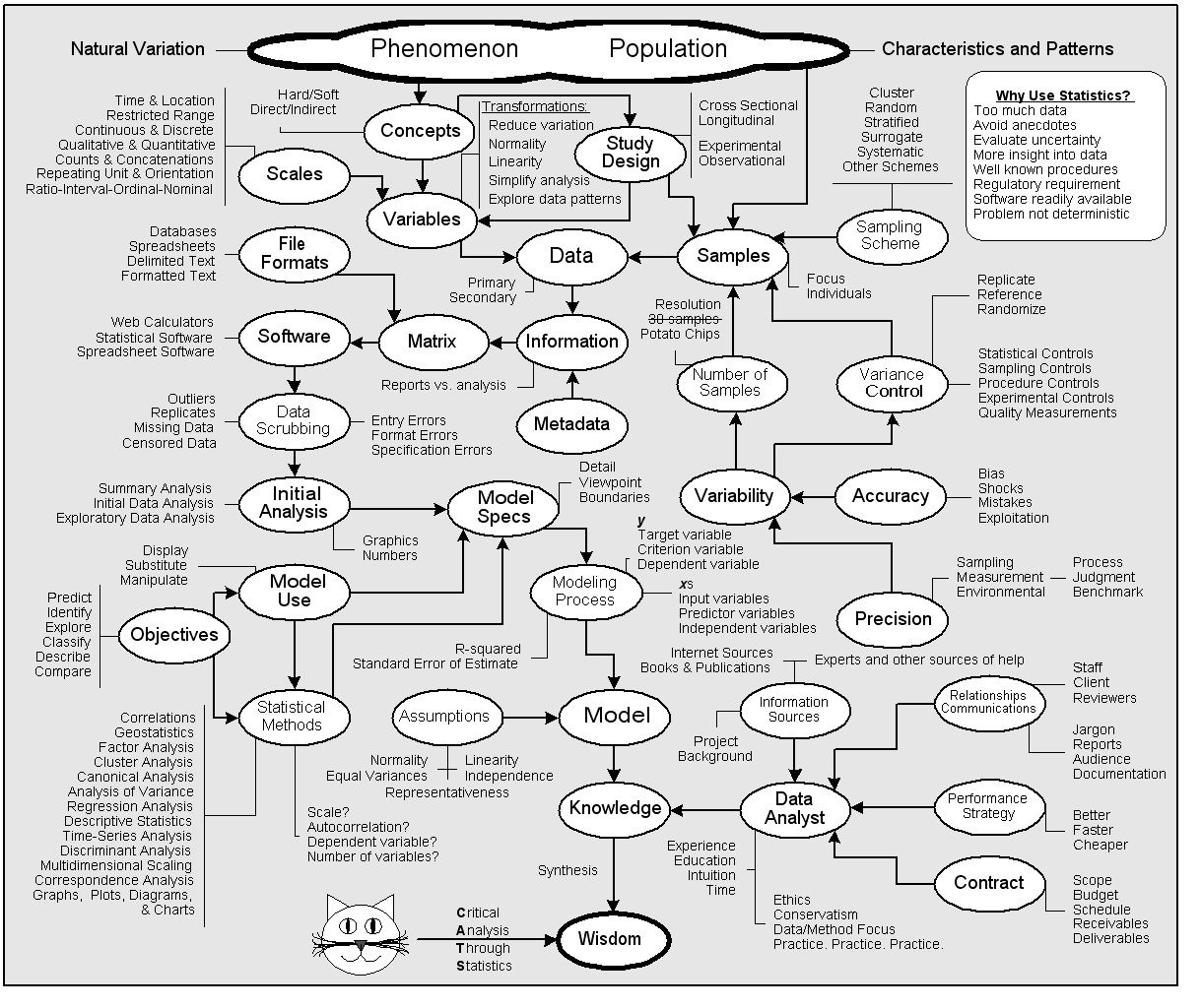Statistics flowchart...determining which stats test is