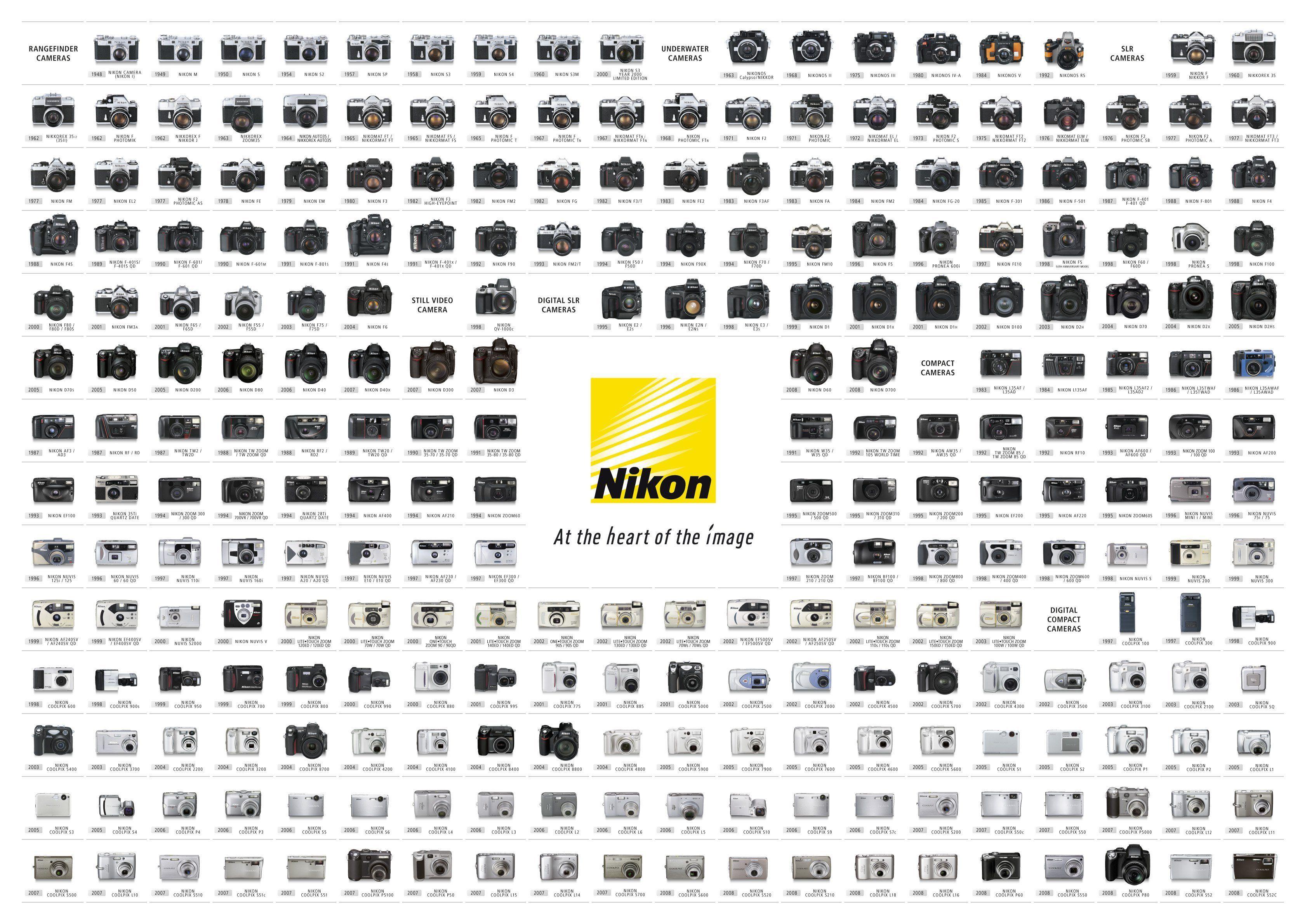 nikon camera timeline Gallery