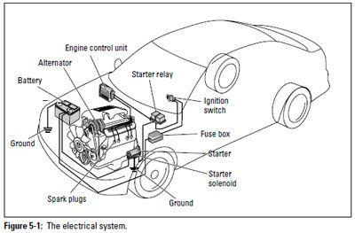 vacuum braking system research paper