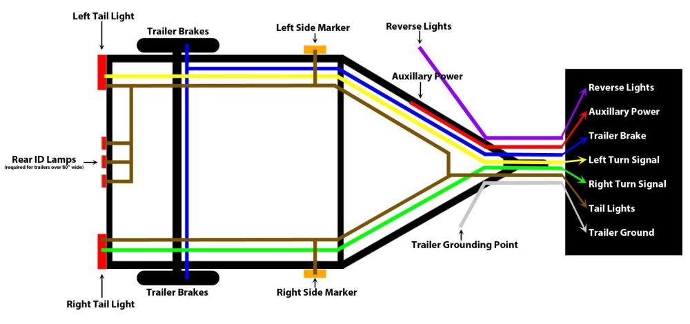 medium resolution of wiring 7 pin trailer diagram wiring get free image about trailer wiring colors 4 pin trailer wiring colors 7 pin