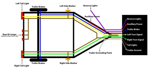 small resolution of wiring 7 pin trailer diagram wiring get free image about trailer wiring colors 4 pin trailer wiring colors 7 pin