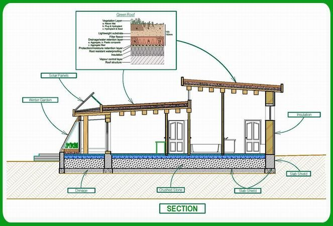 Green Home PlansTechnology Green Energy Passive Solar House Plans