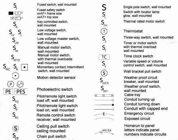 home electrical wiring diagram symbols Wiring Diagram Symbols understanding electrical schematic symbols in home electrical wiring diagram symbols
